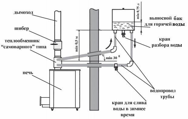 Бак комфорт для теплообменника горизонтальный Кожухотрубный испаритель ONDA PE 4 Новосибирск