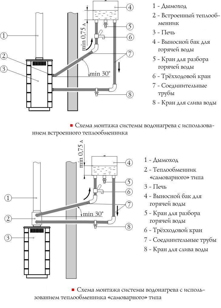 Схема подключения выносного бака для бани